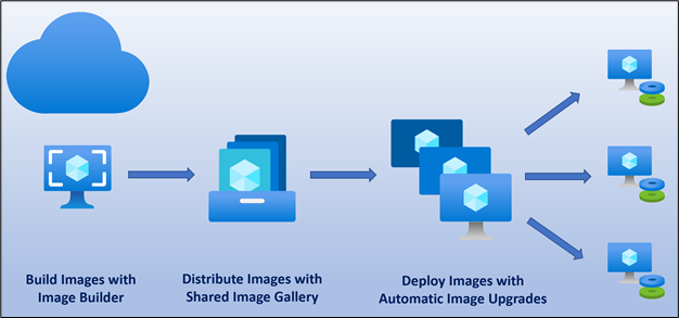 Build, distribute, and deploy application updates to Azure virtual machine scale sets