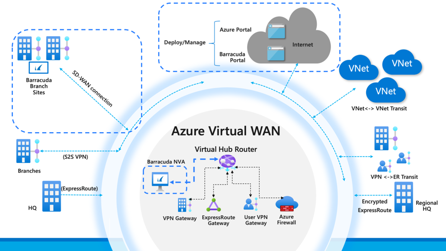 Running SD-WAN virtual appliances natively in Azure Virtual WAN
