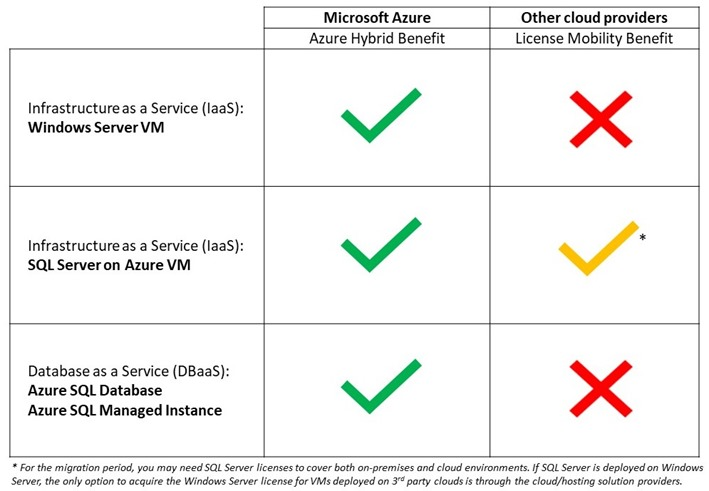 Eight ways to optimize costs on Azure SQL