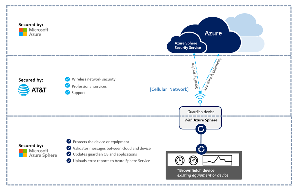 AT&T powered guardian device with Azure Sphere enables highly secured, simple, and scalable connectivity from anywhere