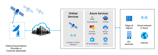 Technology diagram for communication scenarios with Azure Orbital
