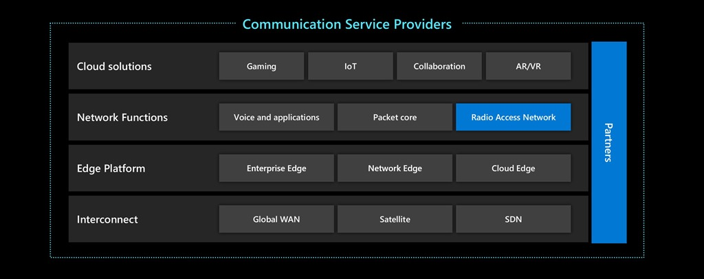 Microsoft partners with the telecommunications industry to roll out 5G and more