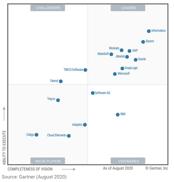 Microsoft named a leader in Gartner's Magic Quadrant for Enterprise Integration Platform as a Service