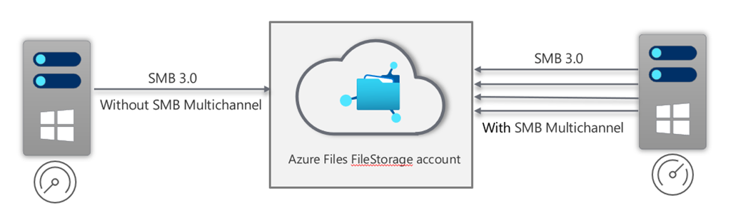 Azure Files SMB Multichannel provides improved performance for clients