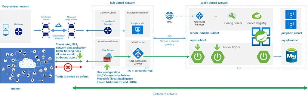 Reference architecture of Managed Virtual Network and Azure Spring Cloud