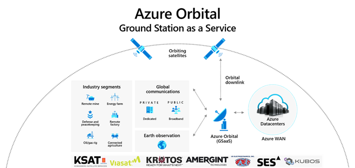 Introducing Azure Orbital: Process satellite data at cloud-scale