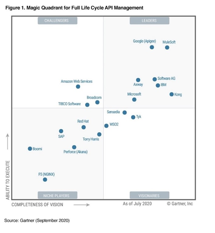 Microsoft is a Leader in the 2020 Gartner Magic Quadrant for Full Life Cycle API Management