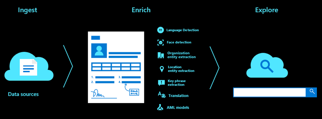 Deliver AI-powered application search with Azure Cognitive Search and BA Insight
