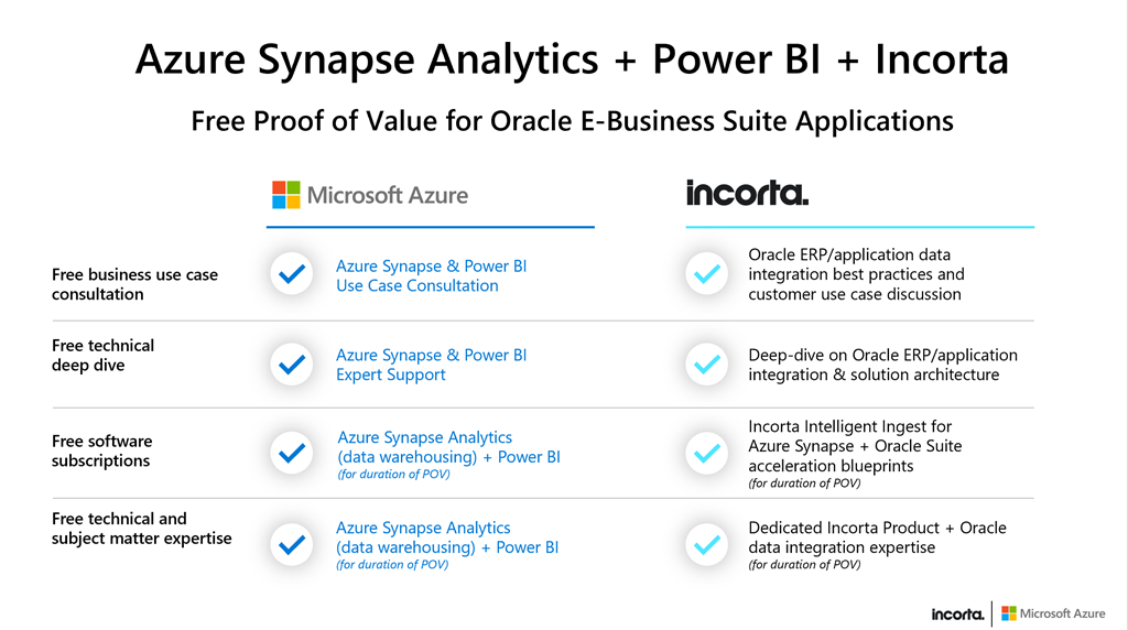 Gain real-time insights on Oracle E-Business Suite data with Azure and Incorta