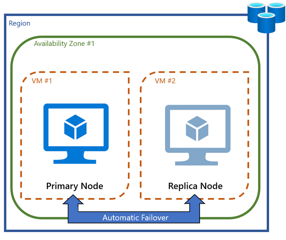 Zone Redundancy for Azure Cache for Redis now in preview