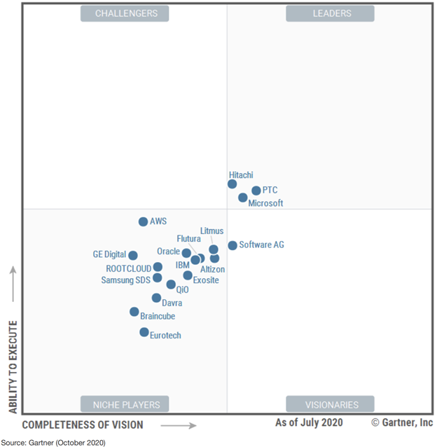 Microsoft named a Leader in the Gartner 2020 Magic Quadrant for Industrial IoT Platforms