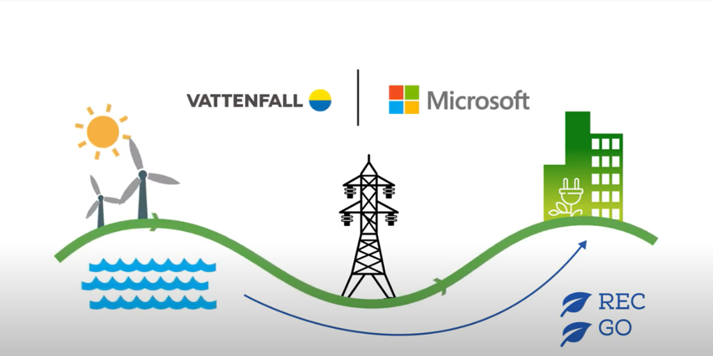 Achieving 100 percent renewable energy with 24/7 monitoring in Microsoft Sweden
