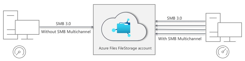 Boost your client performance with Azure Files SMB Multichannel
