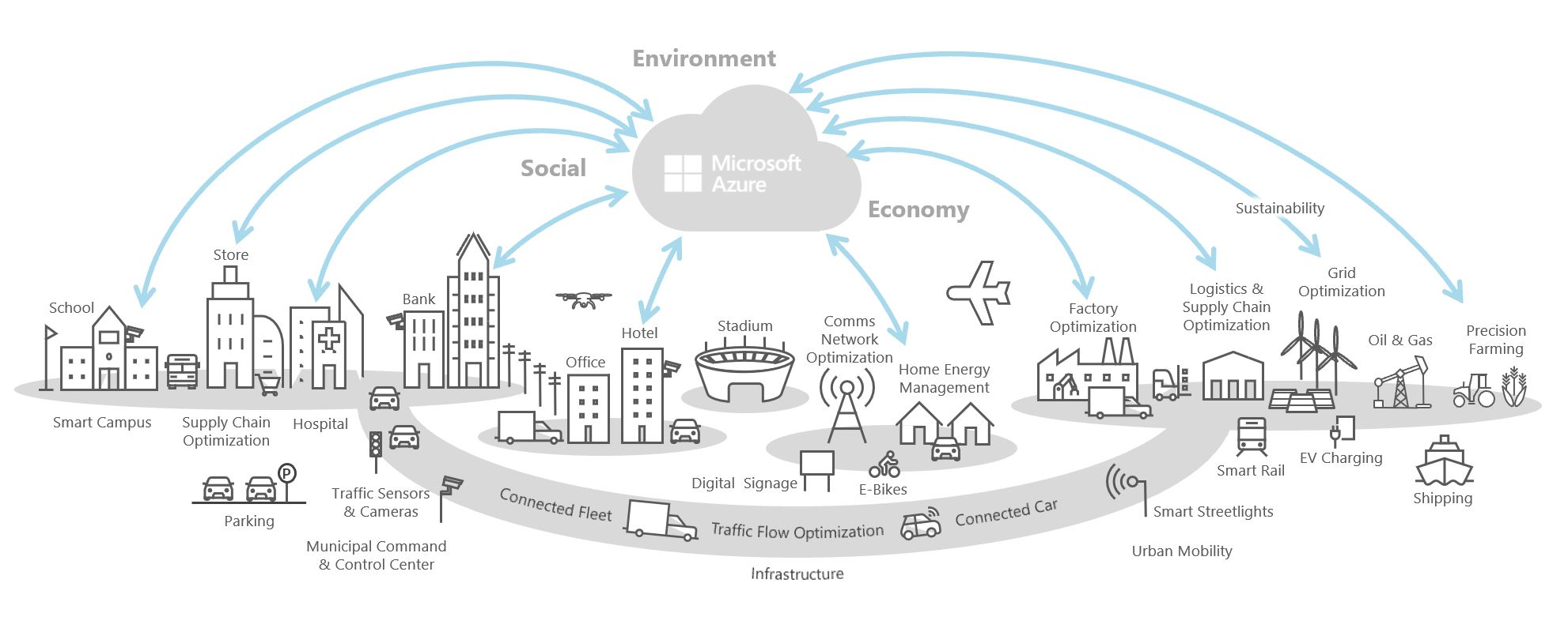 Connecting urban environments with IoT and Digital Twins