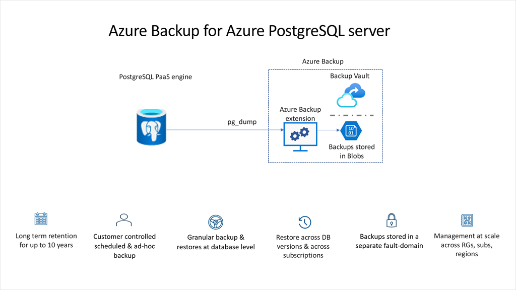 Azure Backup for Azure PostgreSQL long-term retention in preview