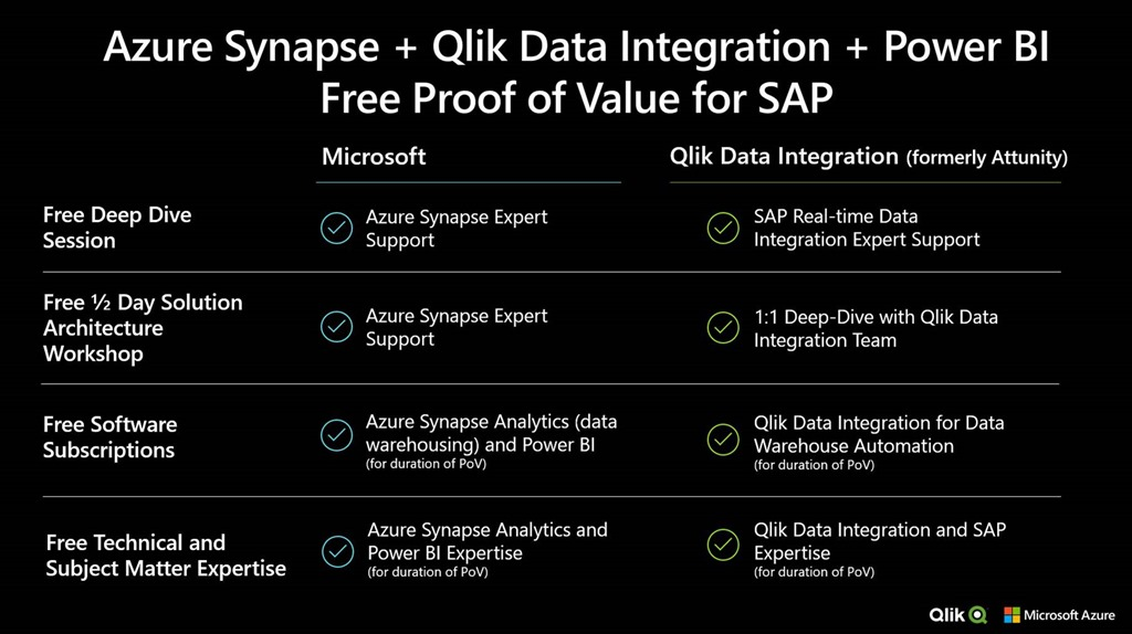 Gain real-time insights on SAP ERP data with Azure and Qlik Data Integration