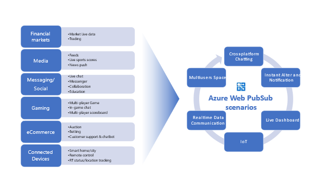 Easily build real-time apps with WebSockets and Azure Web PubSub—now in preview