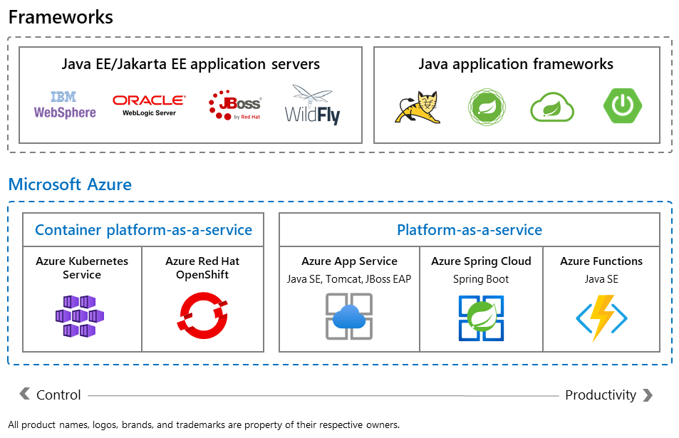 Azure supports all Java servers and frameworks on a range of managed compute destinations